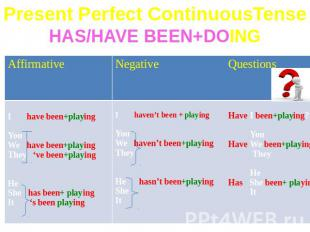 Present Perfect ContinuousTenseHAS/HAVE BEEN+DOING