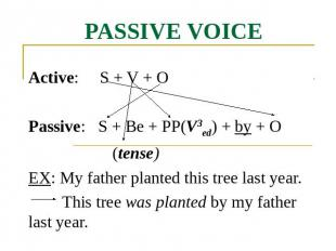 Passive voice Active: S + V + OPassive: S + Be + PP(V3ed) + by + O (tense)EX: My