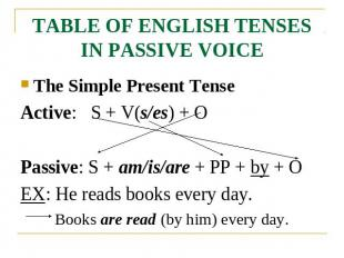 TABLE OF ENGLISH TENSES IN PASSIVE VOICE The Simple Present TenseActive: S + V(s