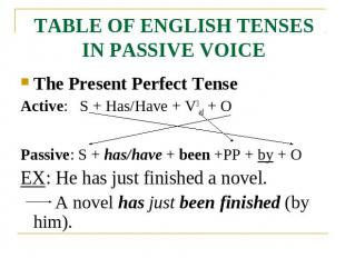 TABLE OF ENGLISH TENSES IN PASSIVE VOICE The Present Perfect TenseActive: S + Ha