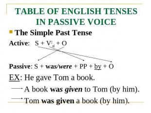TABLE OF ENGLISH TENSES IN PASSIVE VOICE The Simple Past TenseActive: S + V2ed +