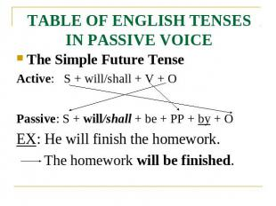 TABLE OF ENGLISH TENSES IN PASSIVE VOICE The Simple Future TenseActive: S + will