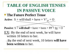 TABLE OF ENGLISH TENSES IN PASSIVE VOICE The Future Perfect TenseActive: S + wil