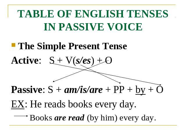 TABLE OF ENGLISH TENSES IN PASSIVE VOICE The Simple Present TenseActive: S + V(s/es) + OPassive: S + am/is/are + PP + by + OEX: He reads books every day.Books are read (by him) every day.