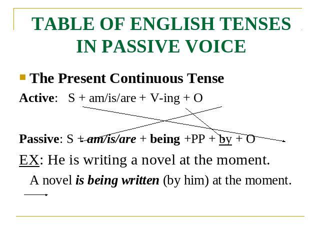 TABLE OF ENGLISH TENSES IN PASSIVE VOICE The Present Continuous TenseActive: S + am/is/are + V-ing + OPassive: S + am/is/are + being +PP + by + OEX: He is writing a novel at the moment.A novel is being written (by him) at the moment.