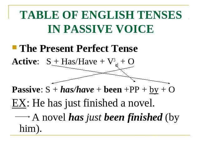 TABLE OF ENGLISH TENSES IN PASSIVE VOICE The Present Perfect TenseActive: S + Has/Have + V3ed + OPassive: S + has/have + been +PP + by + OEX: He has just finished a novel.A novel has just been finished (by him).