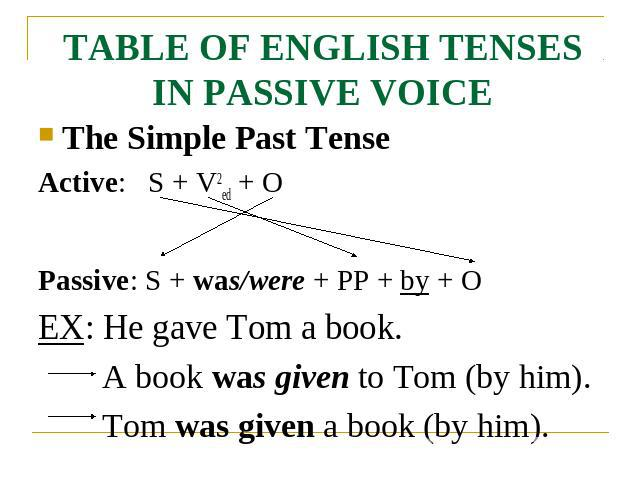 TABLE OF ENGLISH TENSES IN PASSIVE VOICE The Simple Past TenseActive: S + V2ed + OPassive: S + was/were + PP + by + OEX: He gave Tom a book.A book was given to Tom (by him).Tom was given a book (by him).