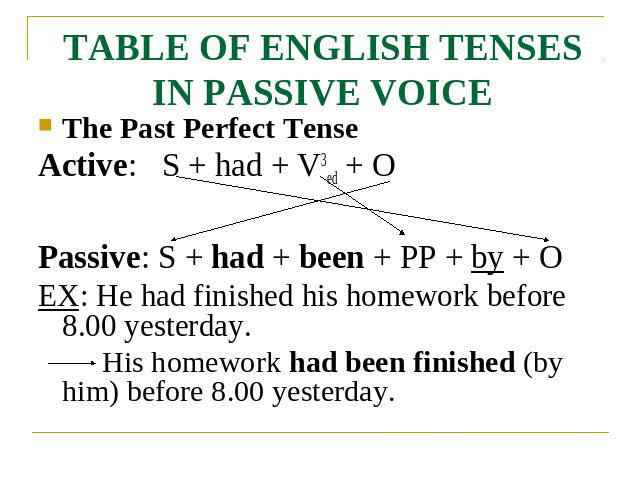TABLE OF ENGLISH TENSES IN PASSIVE VOICE The Past Perfect TenseActive: S + had + V3ed + OPassive: S + had + been + PP + by + OEX: He had finished his homework before 8.00 yesterday.His homework had been finished (by him) before 8.00 yesterday.