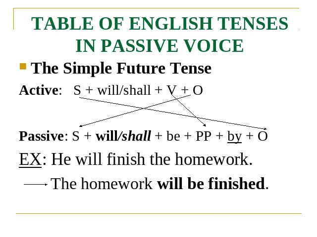 TABLE OF ENGLISH TENSES IN PASSIVE VOICE The Simple Future TenseActive: S + will/shall + V + OPassive: S + will/shall + be + PP + by + OEX: He will finish the homework.The homework will be finished.