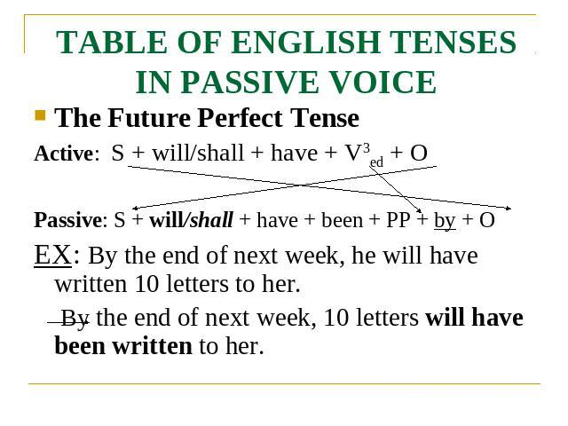 TABLE OF ENGLISH TENSES IN PASSIVE VOICE The Future Perfect TenseActive: S + will/shall + have + V3ed + OPassive: S + will/shall + have + been + PP + by + OEX: By the end of next week, he will have written 10 letters to her. By the end of next week,…