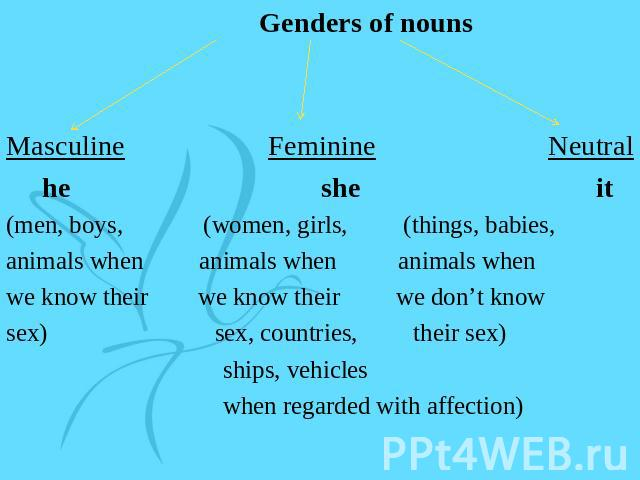 Genders of nounsMasculine Feminine Neutral he she it(men, boys, (women, girls, (things, babies,animals when animals when animals whenwe know their we know their we don't knowsex) sex, countries, their sex) ships, vehicles when regarded with affection)