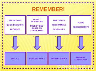 REMEMBER! PREDICTIONSQUICK DECISIONSPROMISES WILL + V PLANS / INTENTIONSPREDICTI