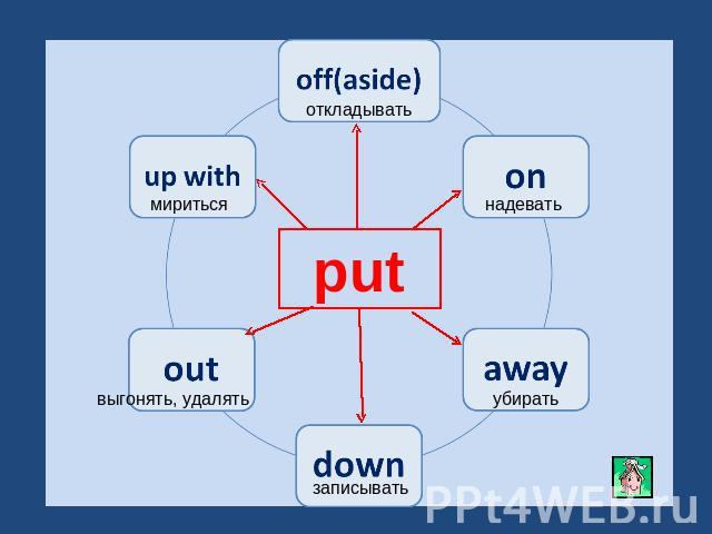 put off(aside)onawaydownoutup with