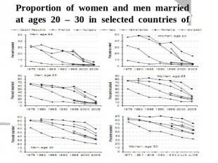 Proportion of women and men married at ages 20 – 30 in selected countries of Eur