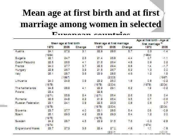 Mean age at first birth and at first marriage among women in selected European countries