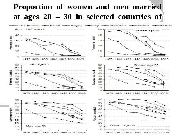 Proportion of women and men married at ages 20 – 30 in selected countries of Europe