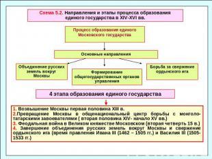 Становление русской государственности