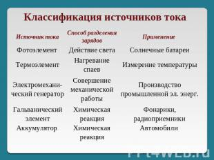 Классификация источников тока