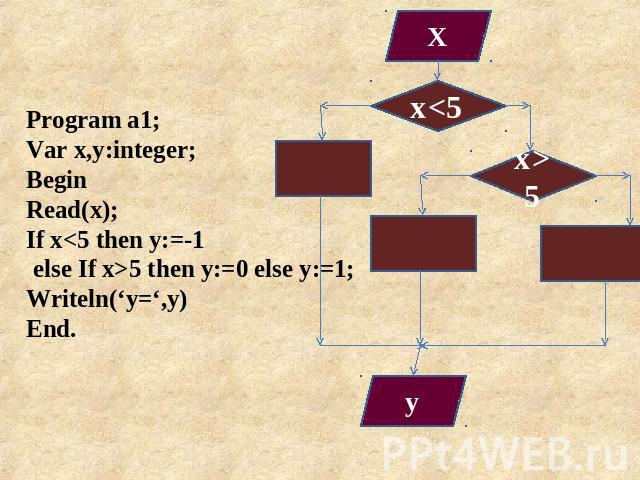 Program a1; Var x,y:integer; Begin Read(x); If x5 then y:=0 else y:=1; Writeln('y=',y) End.