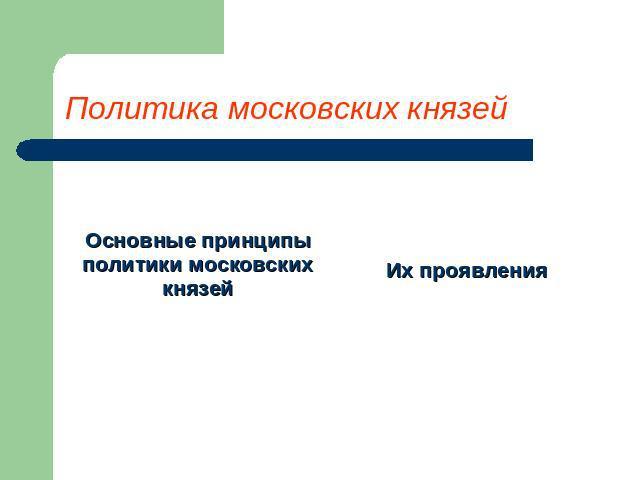 основные приннципы политики московских князей этого термобелье должно