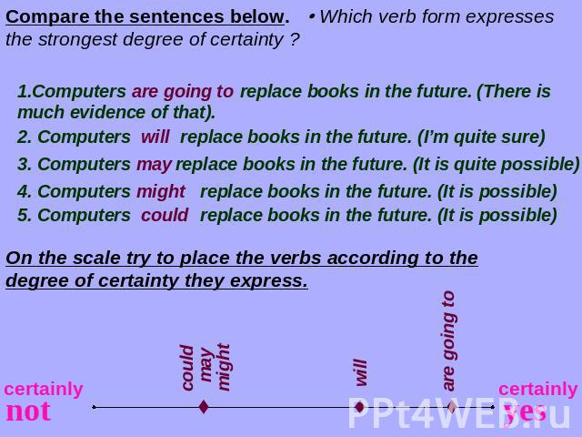 Compare the sentences below. Which verb form expresses the strongest degree of certainty ? 1.Computers replace books in the future. (There is much evidence of that). 2. Computers replace books in the future. (I'm quite sure) 3. Computers replace boo…