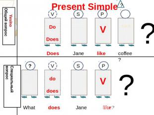 Present Simple Yes/no Общий вопрос Do Does Does Jane like coffee? s.p.s Wh-? Спе