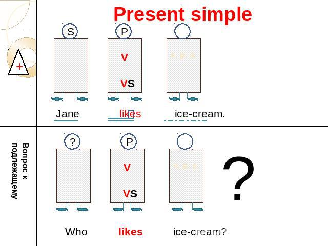 Present simple Jane likes ice-cream. V VS s. p. s. Вопрос к подлежащему Who likes ice-cream? V VS
