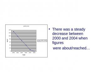 There was a steady decrease between 2000 and 2004 when figures were about/reache