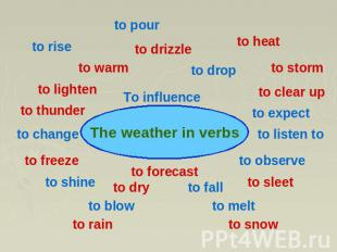 The weather in verbs