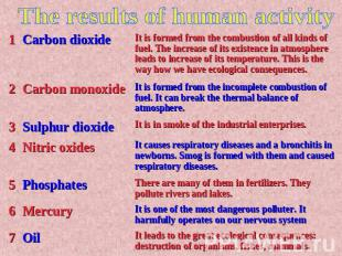 The results of human activity