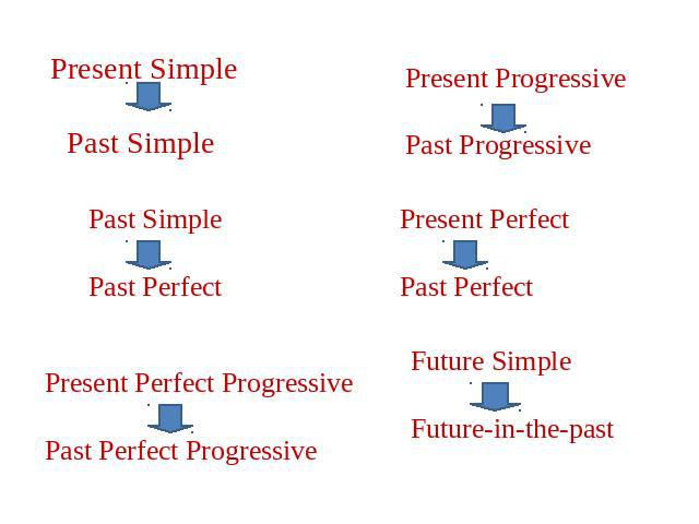 Present Simple Past Simple