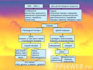 """Презентация на тему """"В мире «Сказок» Салтыкова - Щедрина ..."""