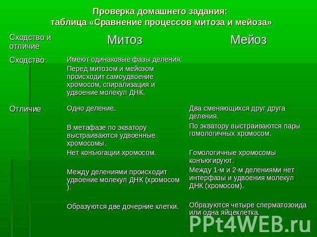 кросворд по мітозу і мейозу Волгограде