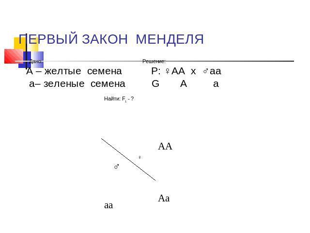 Задача на первый закон менделя с решением задачи по физике с решениями температура