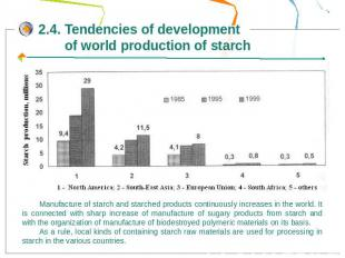 2.4. Tendencies of development of world production of starchManufacture of starc