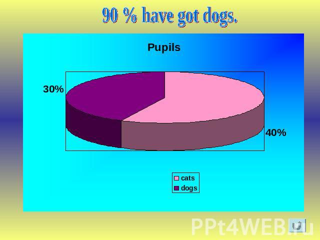 90 % have got dogs.