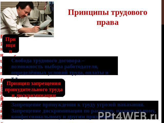 Шпаргалка запрет принудительного труда как принцип трудового права