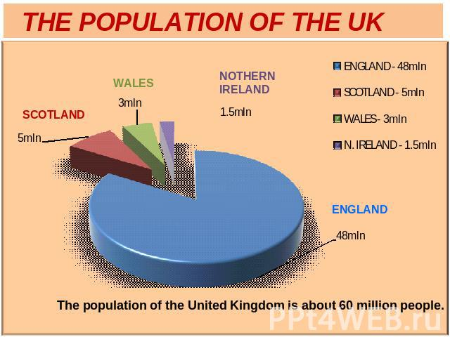 THE POPULATION OF THE UKThe population of the United Kingdom is about 60 million people.