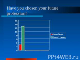 Have you chosen your future profession?