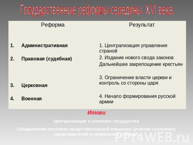 трафареты для 2 государственные реформы середины 16 середины 17 организационная структура