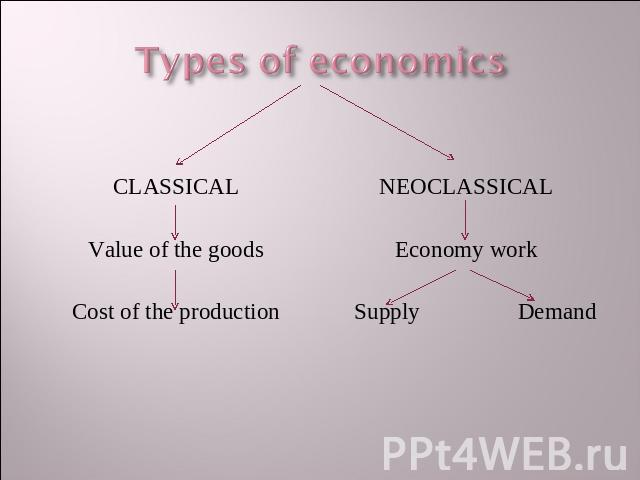 Types of economics CLASSICALValue of the goodsCost of the production NEOCLASSICALEconomy workSupply Demand