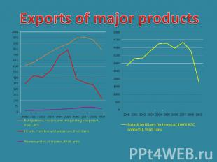 Exports of major products