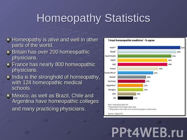 Homeopathy Statistics Homeopathy is alive and well in other parts of the world.Britain has over 200 homeopathic physicians.France has nearly 800 homeopathic physicians.India is the stronghold of homeopathy, with 124 homeopathic medical schools. Mexi…