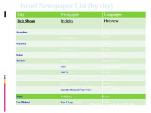 Israel Newspaper List (by city)