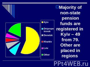 Majority of non-state pension funds are registered in Kyiv – 49 from 79. Other a