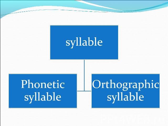 syllablePhonetic syllableOrthographic syllable