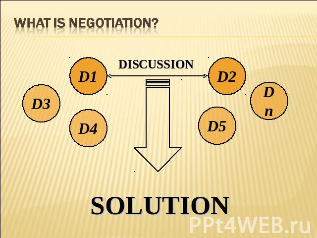 What is Negotiation? DISCUSSION SOLUTION