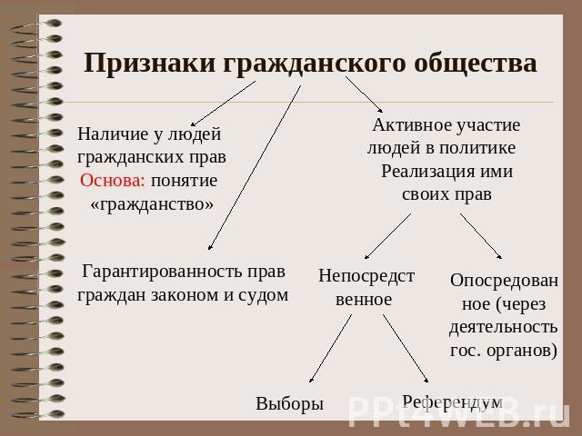 происхождение и особенности гражданского общества шпаргалка