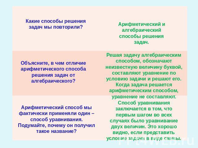Решение алгебраических задач в начальной школе решение задач теория конечных автоматов