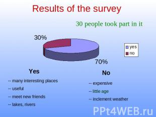Results of the survey -- many interesting places-- useful-- meet new friends-- l